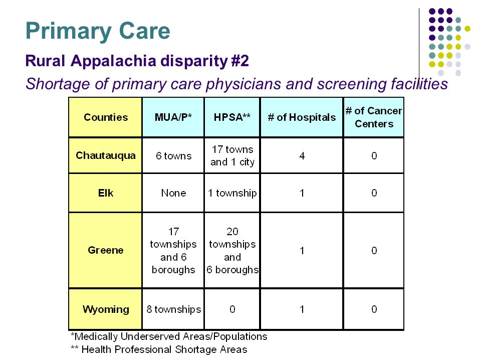 Primary Care Rural Appalachia disparity #2 Shortage of primary care physicians and screening facilities