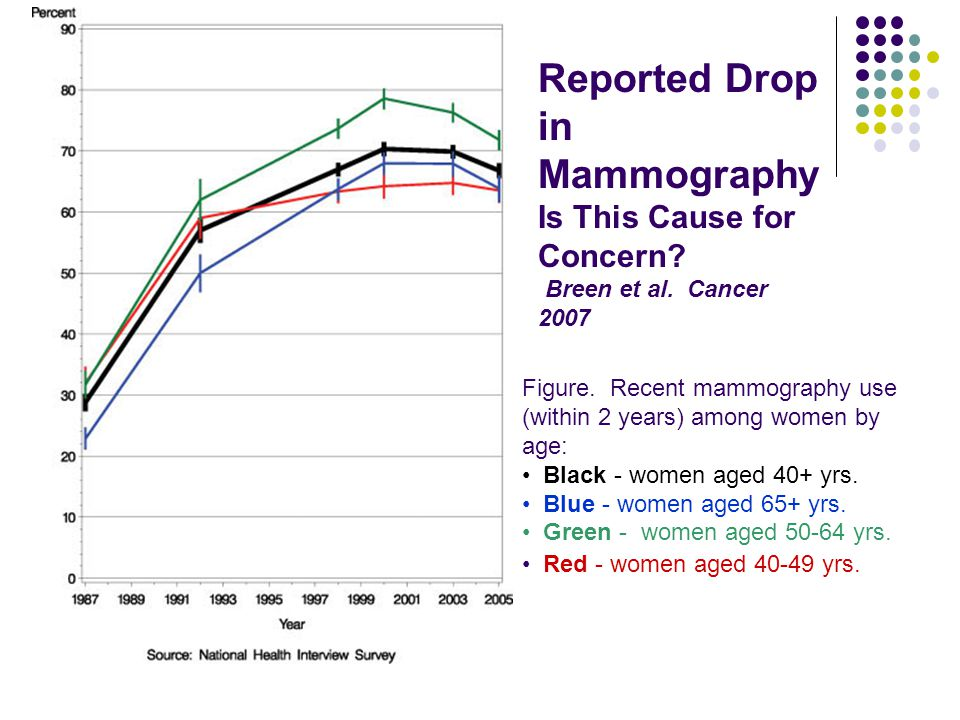 Reported Drop in Mammography Is This Cause for Concern.