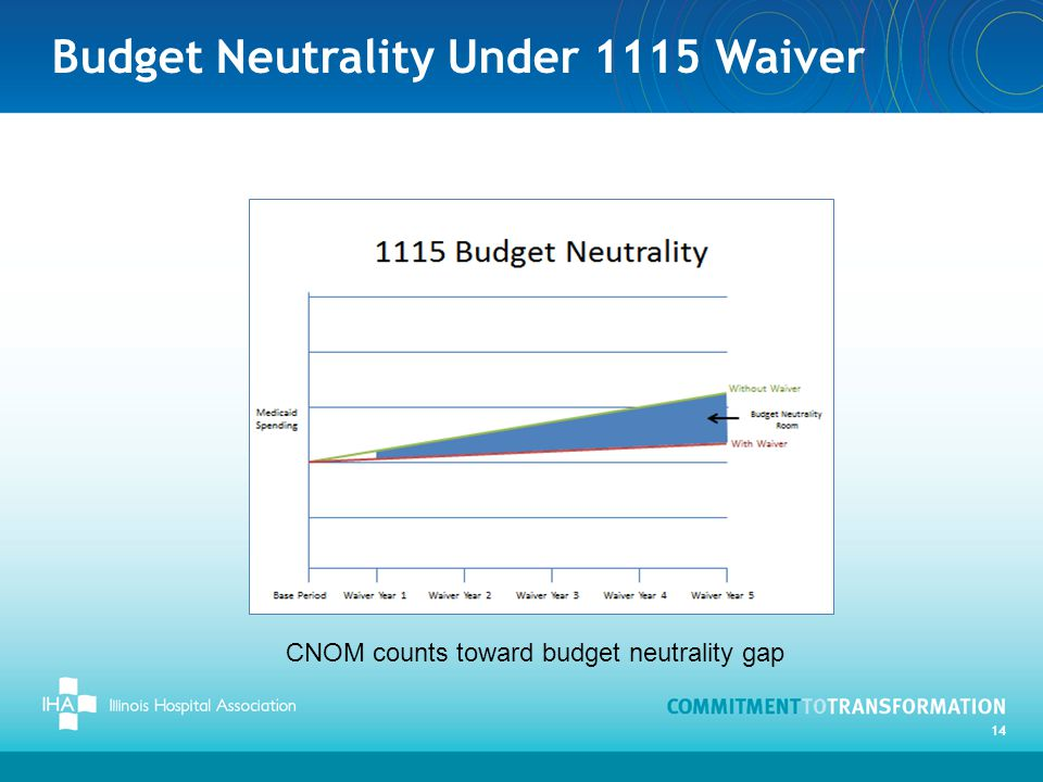 Budget Neutrality Under 1115 Waiver 14 CNOM counts toward budget neutrality gap