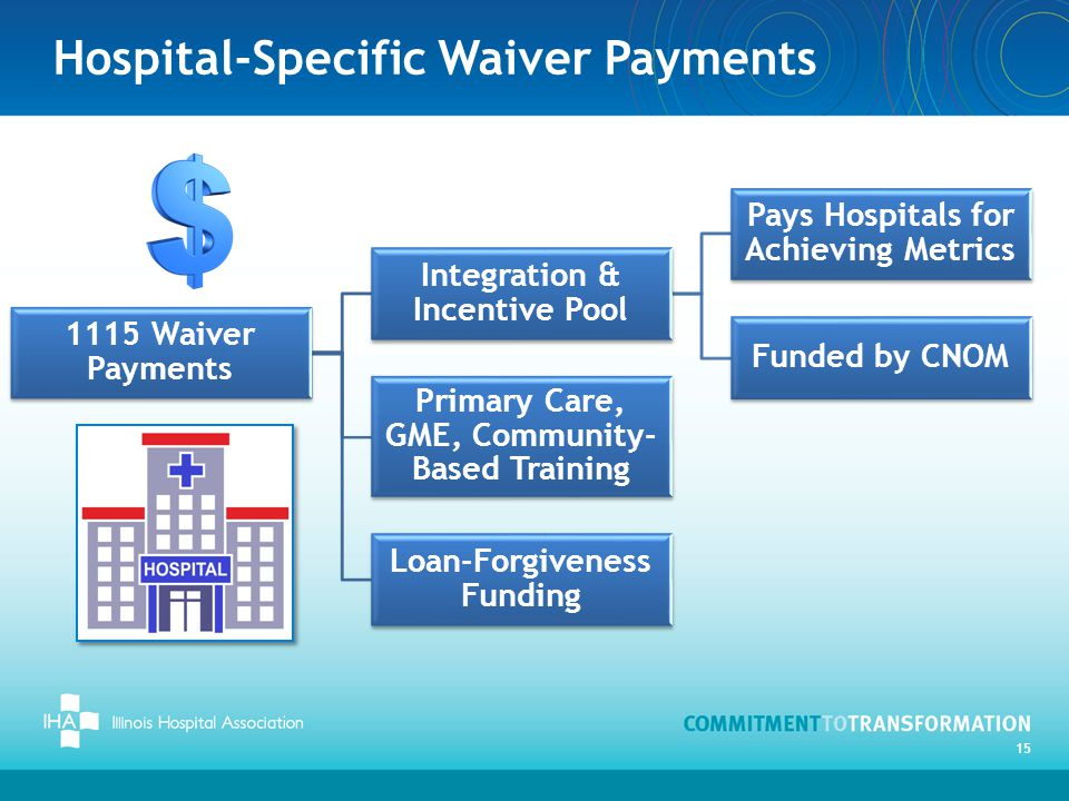 Hospital-Specific Waiver Payments 1115 Waiver Payments Integration & Incentive Pool Pays Hospitals for Achieving Metrics Funded by CNOM Primary Care, GME, Community- Based Training Loan-Forgiveness Funding 15