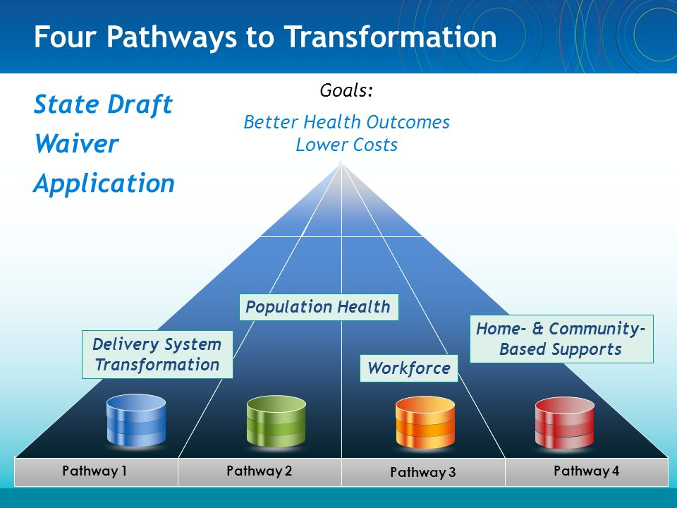 Four Pathways to Transformation State Draft Waiver Application 3 Pathway 4 Pathway 1Pathway 2 Pathway 3 Goals: Better Health Outcomes Lower Costs Delivery System Transformation Population Health Workforce Home- & Community- Based Supports