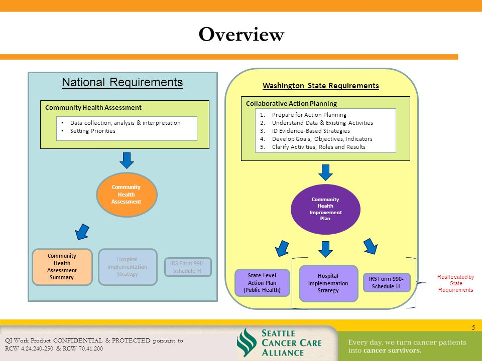 5 Washington State Requirements Overview QI Work Product CONFIDENTIAL & PROTECTED pursuant to RCW 4.24.240-250 & RCW 70.41.200 Reallocated by State Re