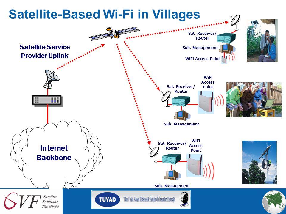 Satellite-WiFi Broadband Access Model Sat. Receiver/ Router Satellite Service Provider Uplink Sub.