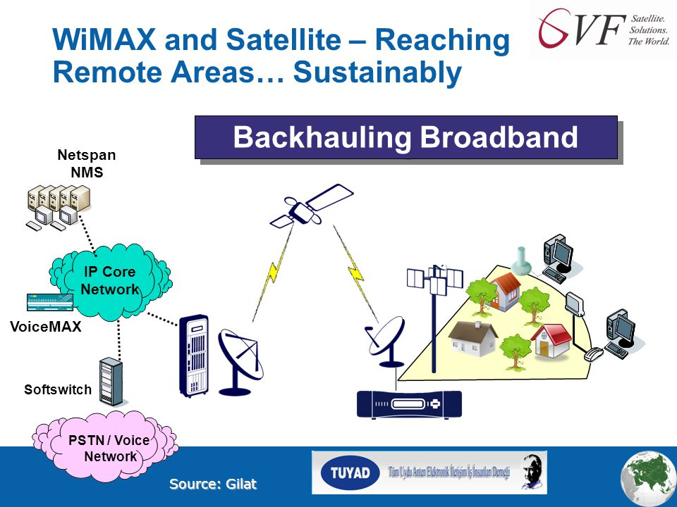 WiMAX and Satellite – Reaching Remote Areas… Sustainably IP Core Network PSTN / Voice Network Softswitch VoiceMAX Netspan NMS Backhauling Broadband Source: Gilat