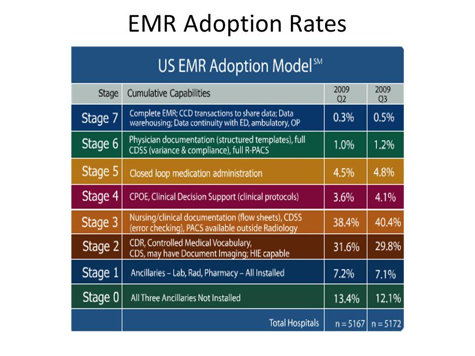 EMR Adoption Rates