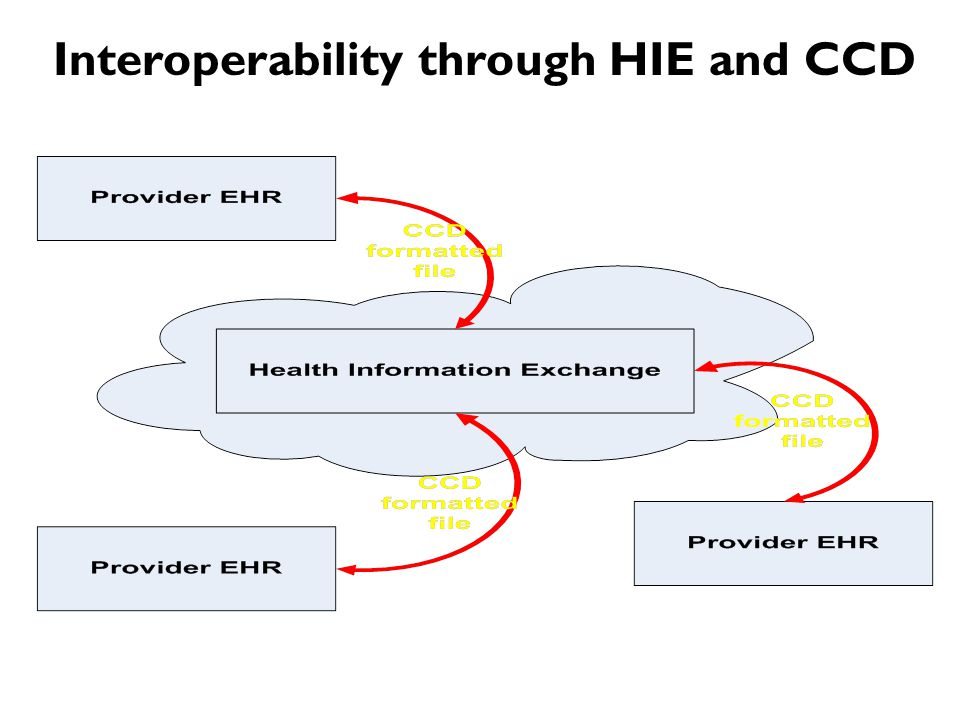 Interoperability through HIE and CCD