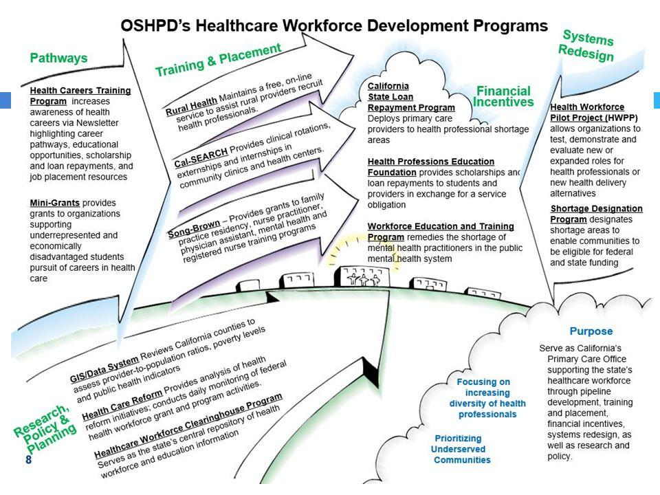OSHPD's Healthcare Workforce Development Program 8