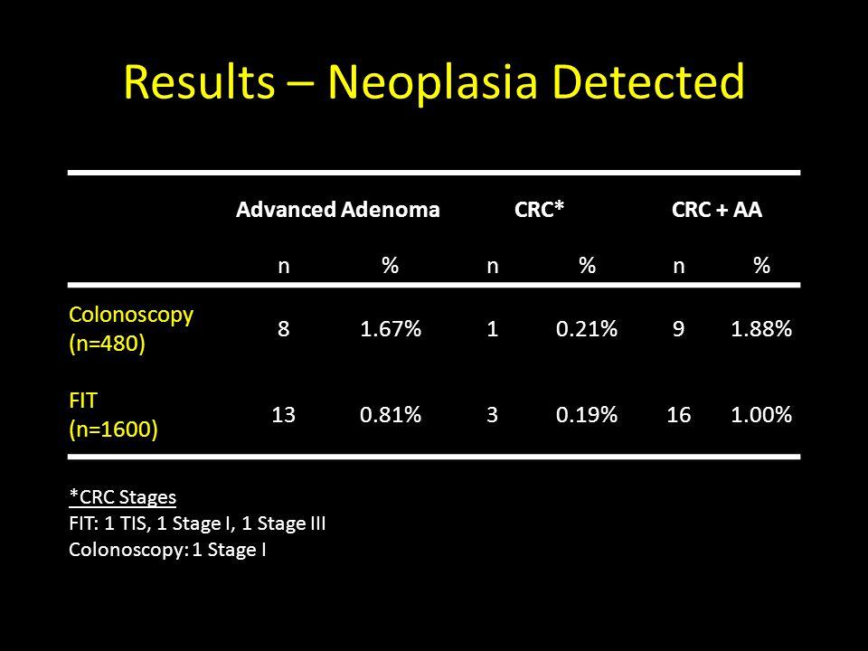 Results – Neoplasia Detected Advanced AdenomaCRC*CRC + AA n%n%n% Colonoscopy (n=480) 81.67%10.21%91.88% FIT (n=1600) 130.81%30.19%161.00% *CRC Stages FIT: 1 TIS, 1 Stage I, 1 Stage III Colonoscopy: 1 Stage I