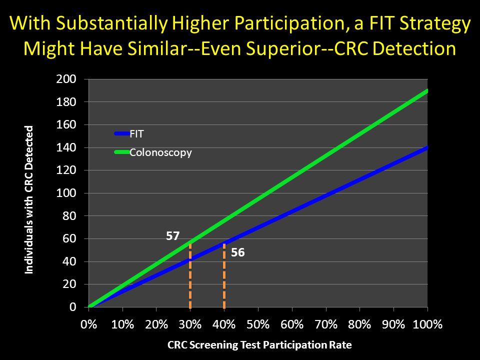 CRC Screening Test Participation Rate Individuals with CRC Detected With Substantially Higher Participation, a FIT Strategy Might Have Similar--Even Superior--CRC Detection