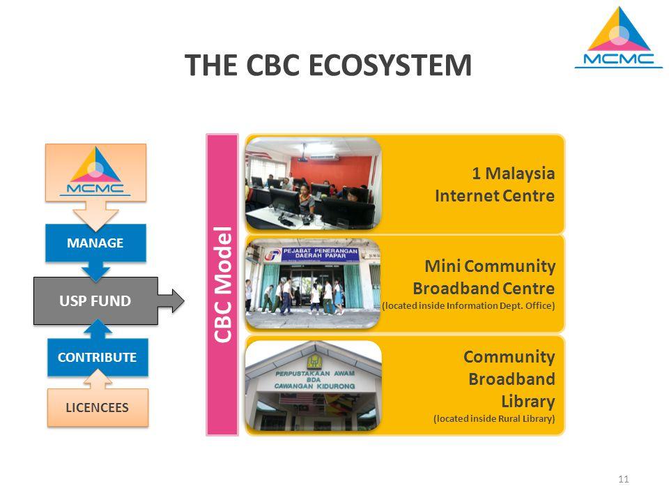 Mini Community Broadband Centre (located inside Information Dept.