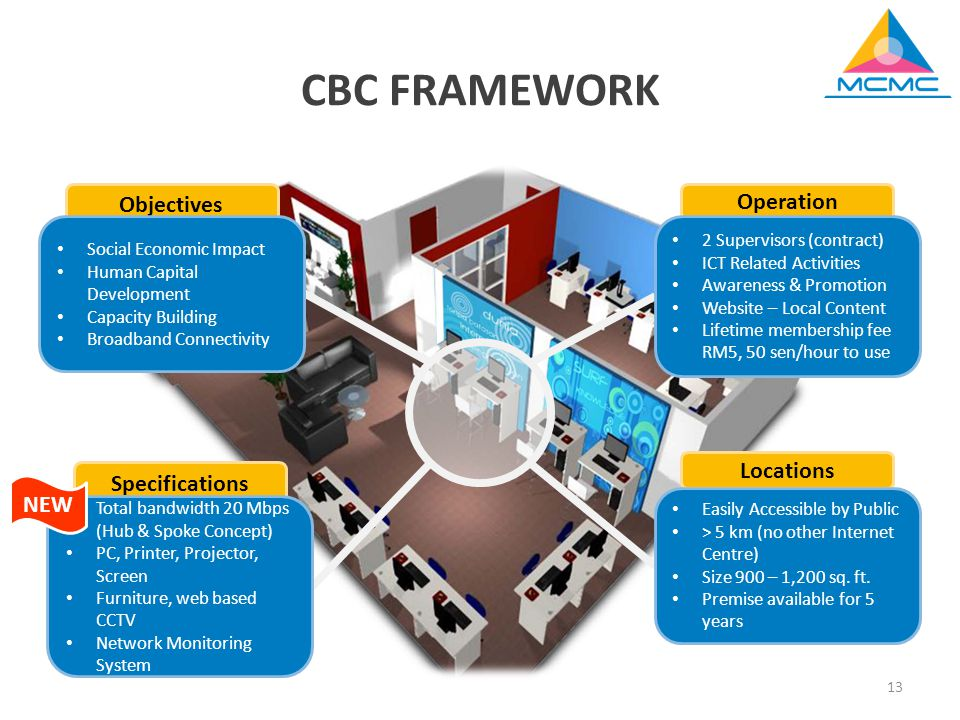 13 CBC FRAMEWORK Objectives Operation Locations Specifications Social Economic Impact Human Capital Development Capacity Building Broadband Connectivity 2 Supervisors (contract) ICT Related Activities Awareness & Promotion Website – Local Content Lifetime membership fee RM5, 50 sen/hour to use Easily Accessible by Public > 5 km (no other Internet Centre) Size 900 – 1,200 sq.