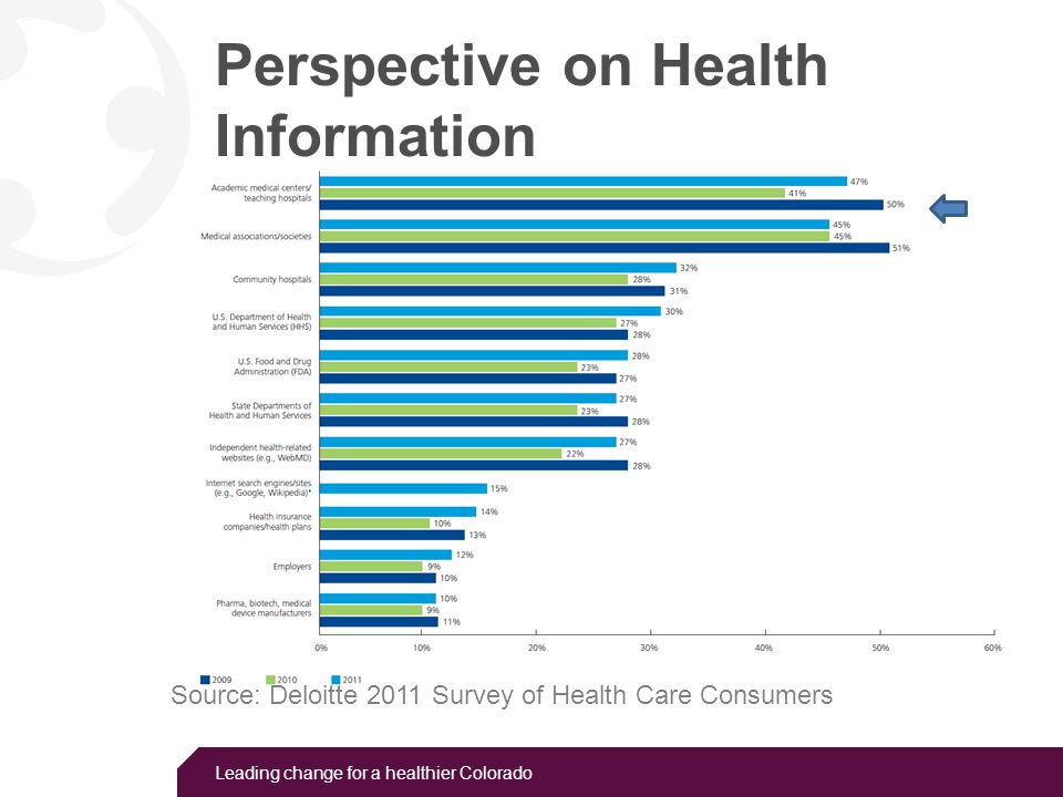 Leading change for a healthier Colorado Perspective on Health Information Source: Deloitte 2011 Survey of Health Care Consumers