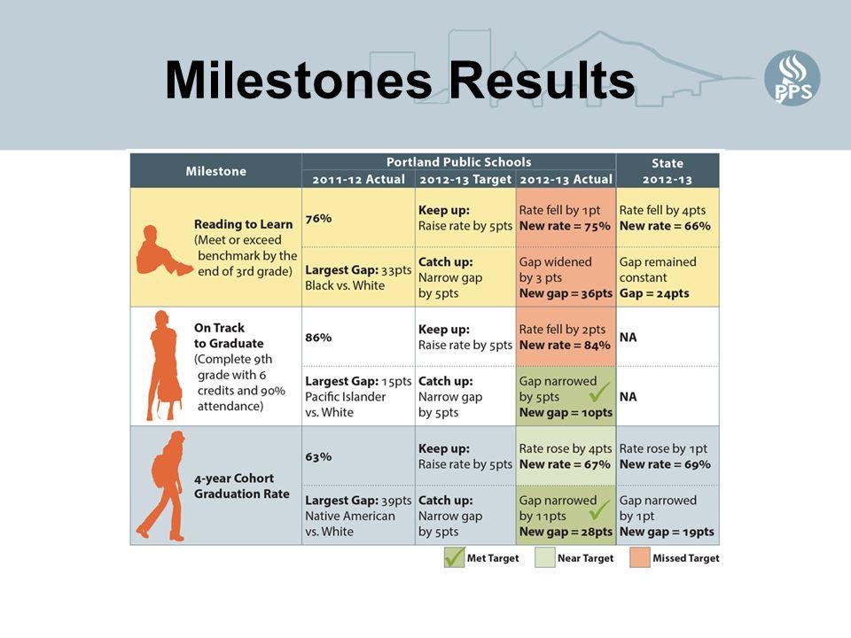 Milestones Results