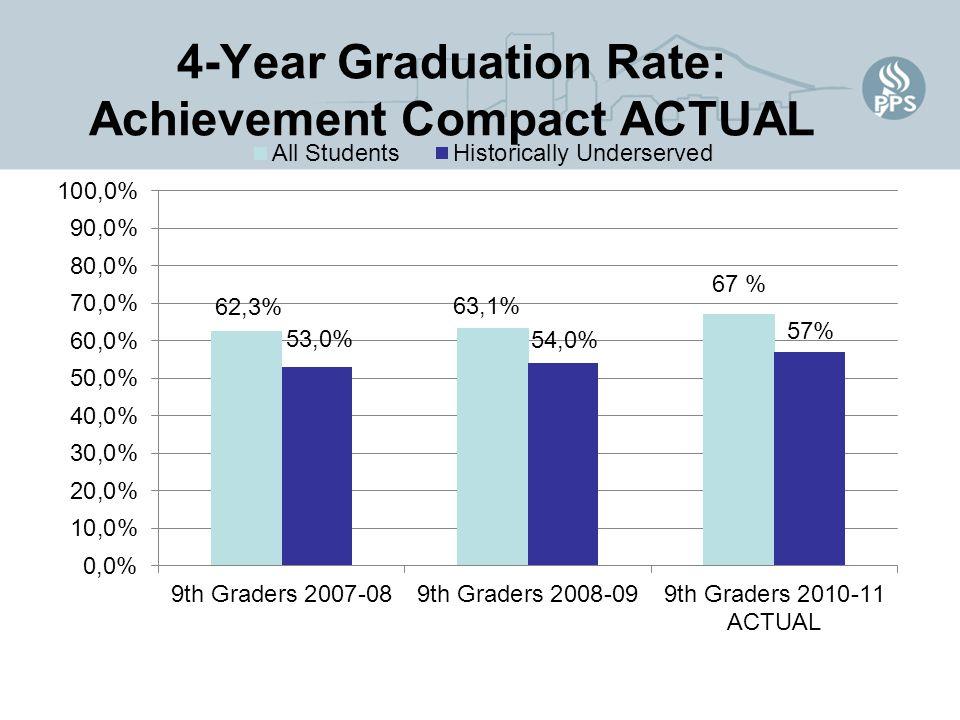 4-Year Graduation Rate