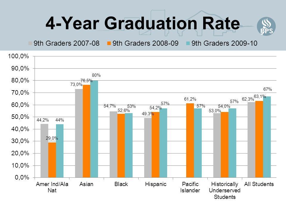 4-Year Graduation Rate