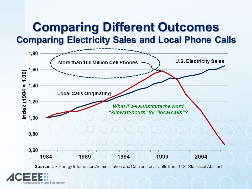 What if we substitute the word kilowatt-hours for local calls .