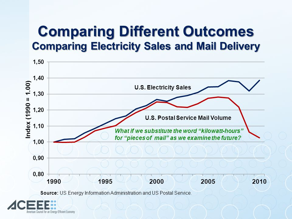 Comparing Different Outcomes Comparing Electricity Sales and Mail Delivery What if we substitute the word kilowatt-hours for pieces of mail as we examine the future.