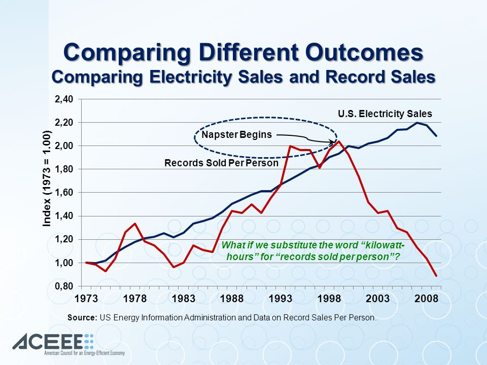 What if we substitute the word kilowatt- hours for records sold per person .