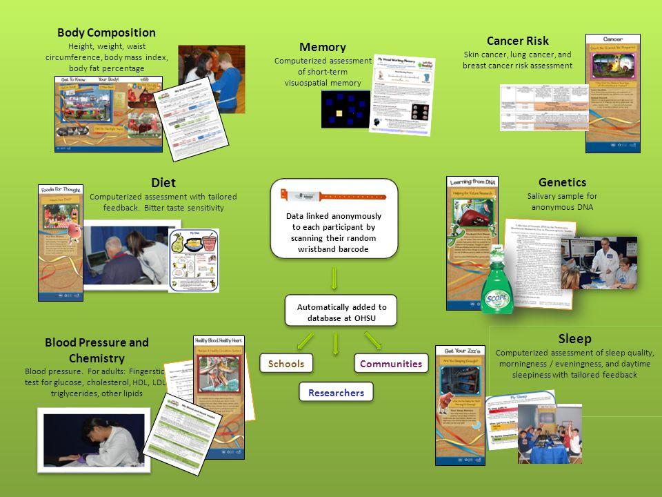 Cancer Risk Skin cancer, lung cancer, and breast cancer risk assessment Blood Pressure and Chemistry Blood pressure.
