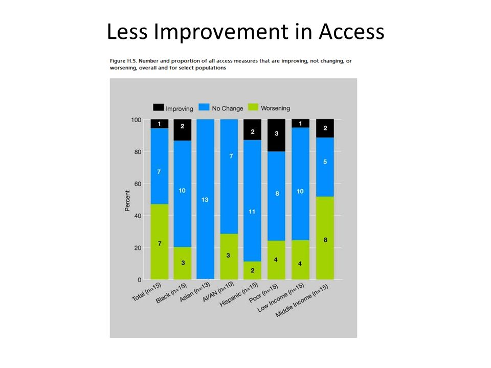 Less Improvement in Access