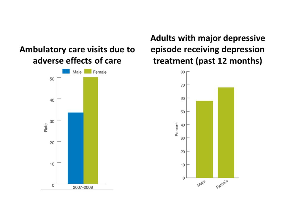 Ambulatory care visits due to adverse effects of care Adults with major depressive episode receiving depression treatment (past 12 months)