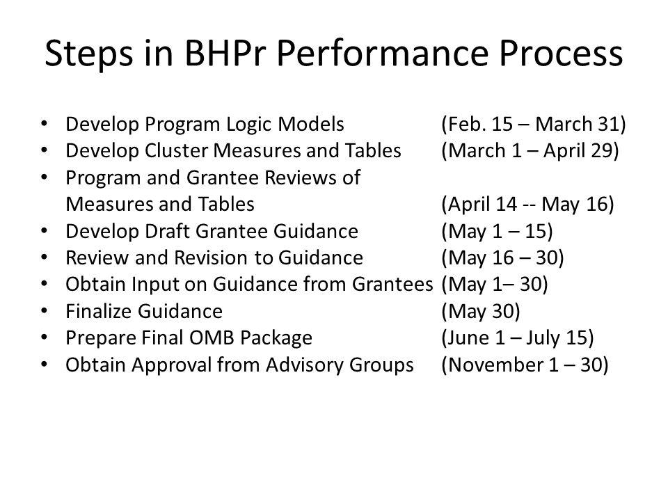 Steps in BHPr Performance Process Develop Program Logic Models(Feb.