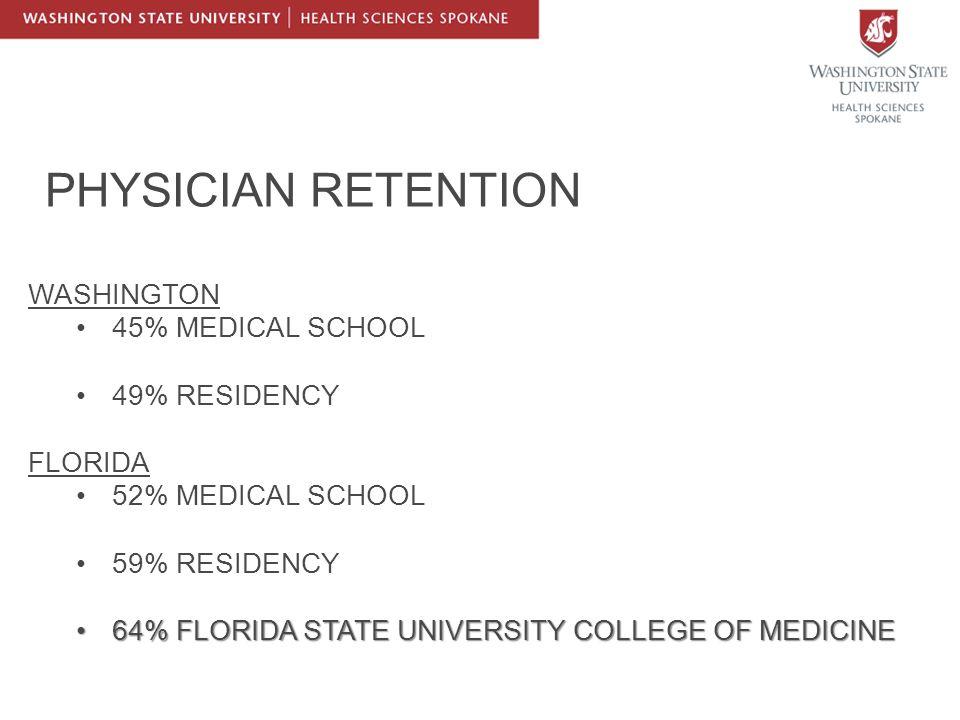 PHYSICIAN RETENTION WASHINGTON 45% MEDICAL SCHOOL 49% RESIDENCY FLORIDA 52% MEDICAL SCHOOL 59% RESIDENCY 64% FLORIDA STATE UNIVERSITY COLLEGE OF MEDICINE64% FLORIDA STATE UNIVERSITY COLLEGE OF MEDICINE