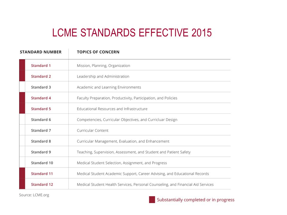 LCME STANDARDS EFFECTIVE 2015