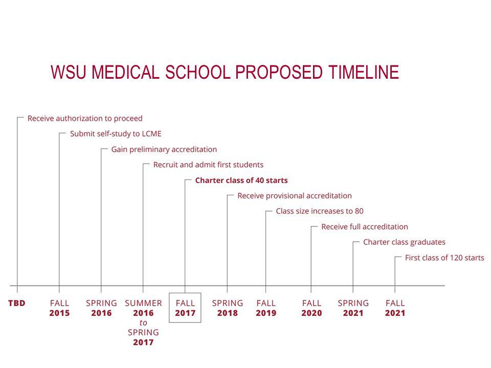 WSU MEDICAL SCHOOL PROPOSED TIMELINE