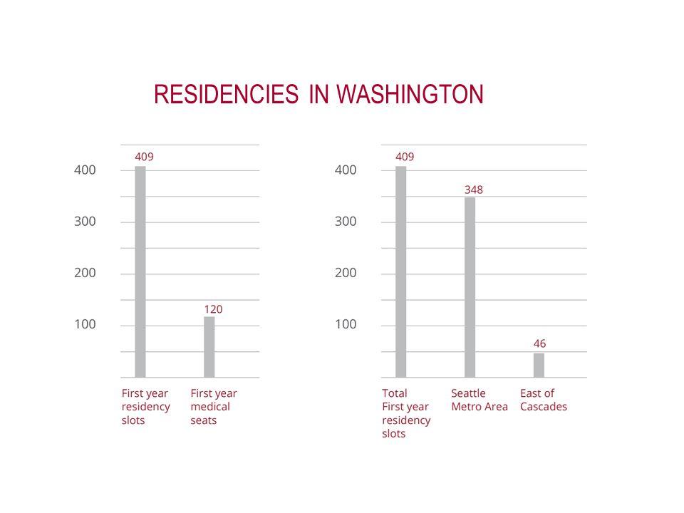 RESIDENCIES IN WASHINGTON