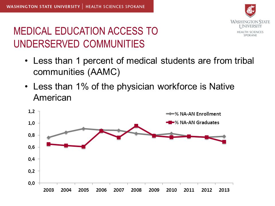 MEDICAL EDUCATION ACCESS TO UNDERSERVED COMMUNITIES Less than 1 percent of medical students are from tribal communities (AAMC) Less than 1% of the physician workforce is Native American