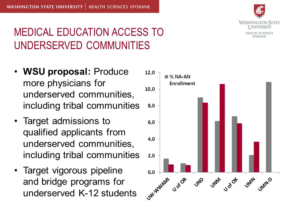 MEDICAL EDUCATION ACCESS TO UNDERSERVED COMMUNITIES WSU proposal: Produce more physicians for underserved communities, including tribal communities Target admissions to qualified applicants from underserved communities, including tribal communities Target vigorous pipeline and bridge programs for underserved K-12 students