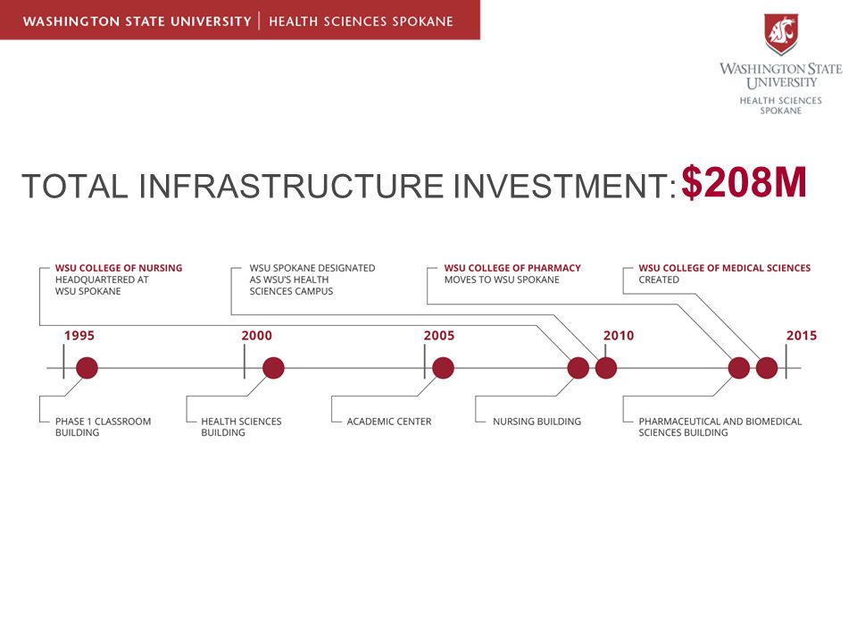 $208M TOTAL INFRASTRUCTURE INVESTMENT: