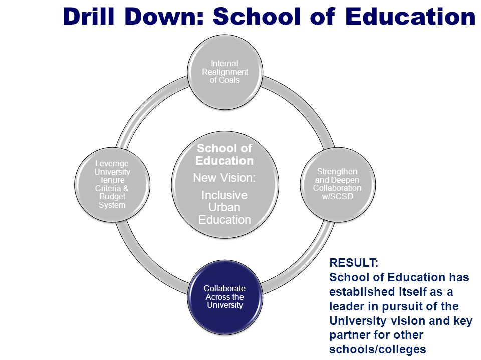 Drill Down: School of Education School of Education New Vision: Inclusive Urban Education Internal Realignment of Goals Strengthen and Deepen Collaboration w/SCSD Collaborate Across the University Leverage University Tenure Criteria & Budget System RESULT: School of Education has established itself as a leader in pursuit of the University vision and key partner for other schools/colleges