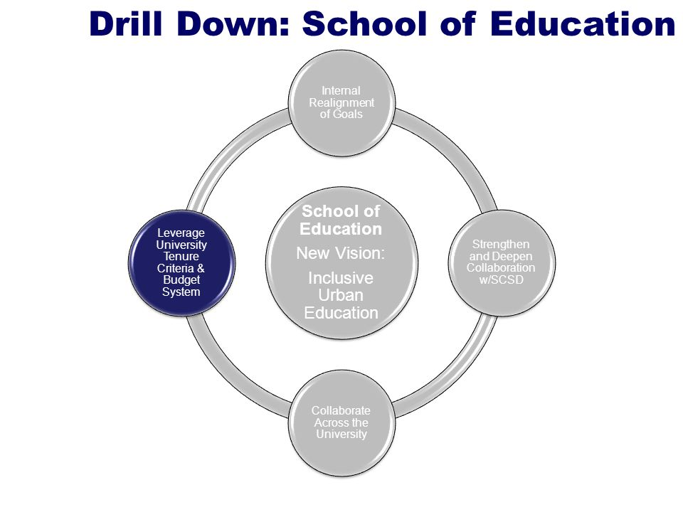 Drill Down: School of Education School of Education New Vision: Inclusive Urban Education Internal Realignment of Goals Strengthen and Deepen Collaboration w/SCSD Collaborate Across the University Leverage University Tenure Criteria & Budget System