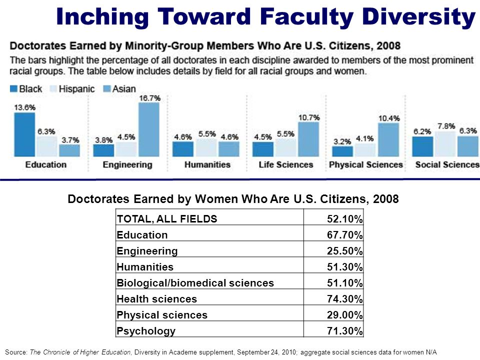 Inching Toward Faculty Diversity Source: The Chronicle of Higher Education, Diversity in Academe supplement, September 24, 2010; aggregate social sciences data for women N/A TOTAL, ALL FIELDS52.10% Education67.70% Engineering25.50% Humanities51.30% Biological/biomedical sciences51.10% Health sciences74.30% Physical sciences29.00% Psychology71.30% Doctorates Earned by Women Who Are U.S.