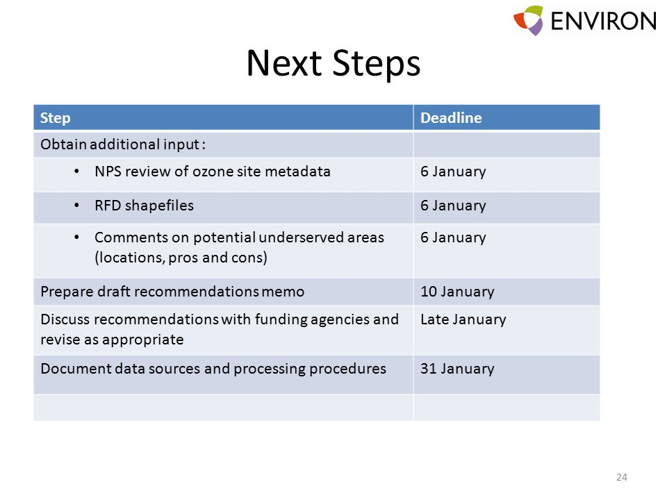 Next Steps 24 StepDeadline Obtain additional input : NPS review of ozone site metadata6 January RFD shapefiles6 January Comments on potential underserved areas (locations, pros and cons) 6 January Prepare draft recommendations memo10 January Discuss recommendations with funding agencies and revise as appropriate Late January Document data sources and processing procedures31 January