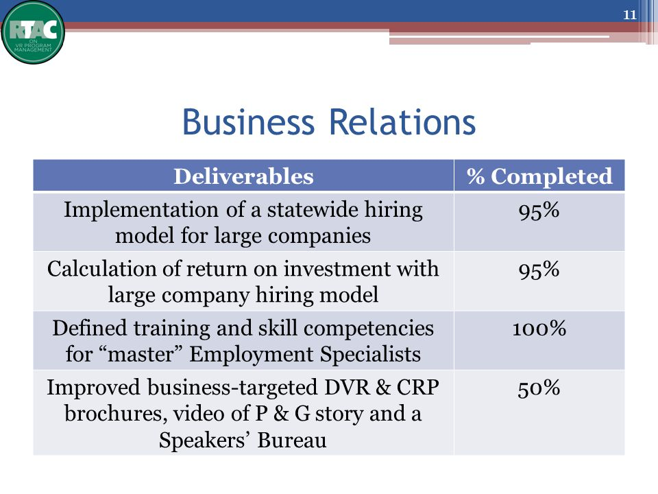 Business Relations Deliverables% Completed Implementation of a statewide hiring model for large companies 95% Calculation of return on investment with