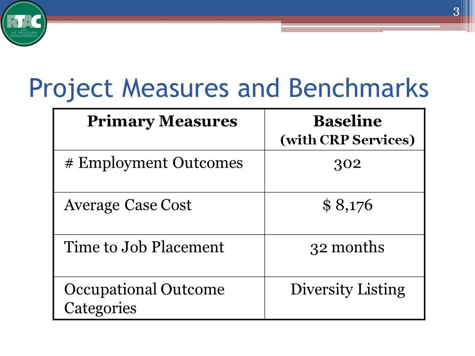 Project Measures and Benchmarks 3 Primary MeasuresBaseline (with CRP Services) # Employment Outcomes302 Average Case Cost$ 8,176 Time to Job Placement