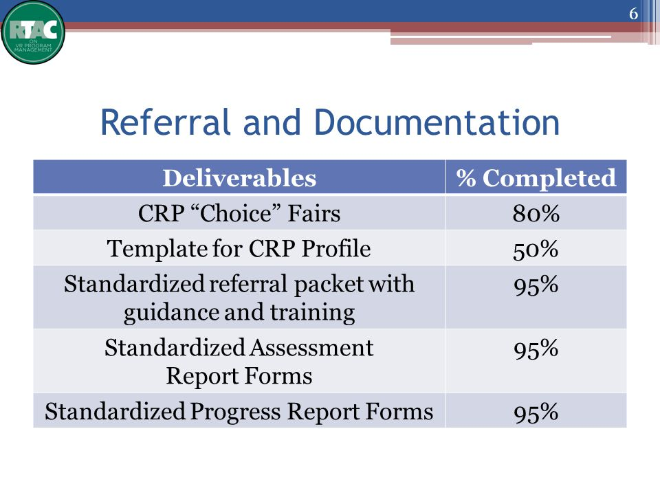 Referral and Documentation Deliverables% Completed CRP Choice Fairs80% Template for CRP Profile50% Standardized referral packet with guidance and training 95% Standardized Assessment Report Forms 95% Standardized Progress Report Forms95% 6