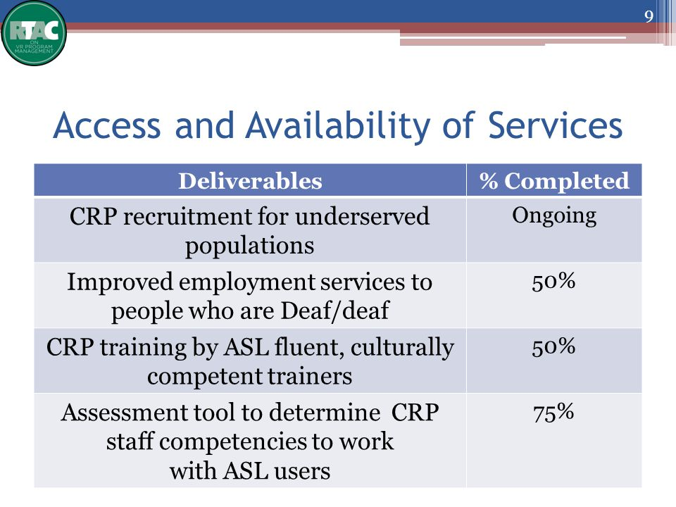 Access and Availability of Services Deliverables% Completed CRP recruitment for underserved populations Ongoing Improved employment services to people