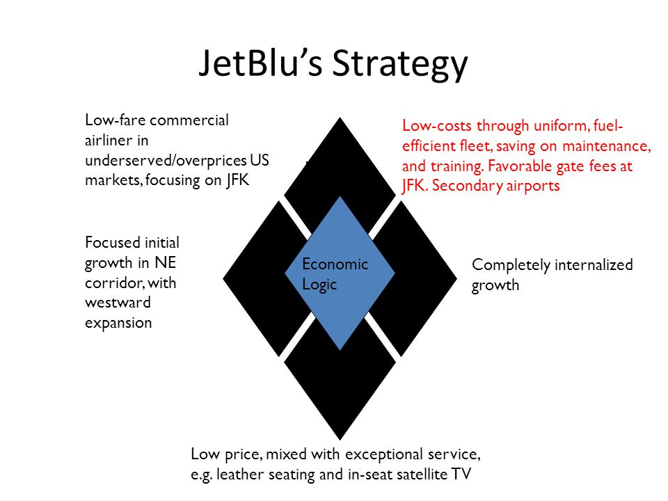 JetBlu's Strategy Arenas Economic Logic Low-fare commercial airliner in underserved/overprices US markets, focusing on JFK Focused initial growth in NE corridor, with westward expansion Low price, mixed with exceptional service, e.g.