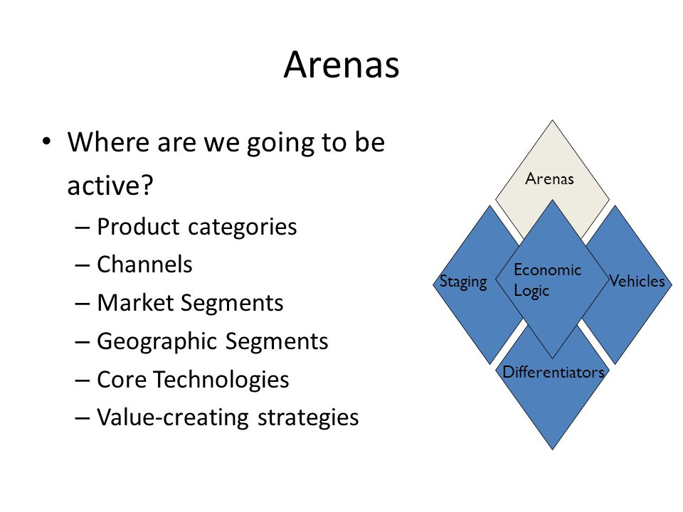 Arenas Where are we going to be active.