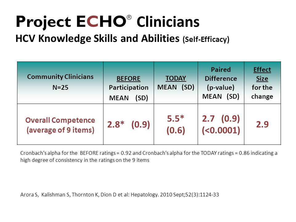 Community Clinicians N=25 BEFORE Participation MEAN (SD) TODAY MEAN (SD) Paired Difference (p-value) MEAN (SD) Effect Size for the change Overall Competence (average of 9 items) 2.8* (0.9) 5.5* (0.6) 2.7 (0.9) (<0.0001) 2.9 Cronbach's alpha for the BEFORE ratings = 0.92 and Cronbach's alpha for the TODAY ratings = 0.86 indicating a high degree of consistency in the ratings on the 9 items Arora S, Kalishman S, Thornton K, Dion D et al: Hepatology.