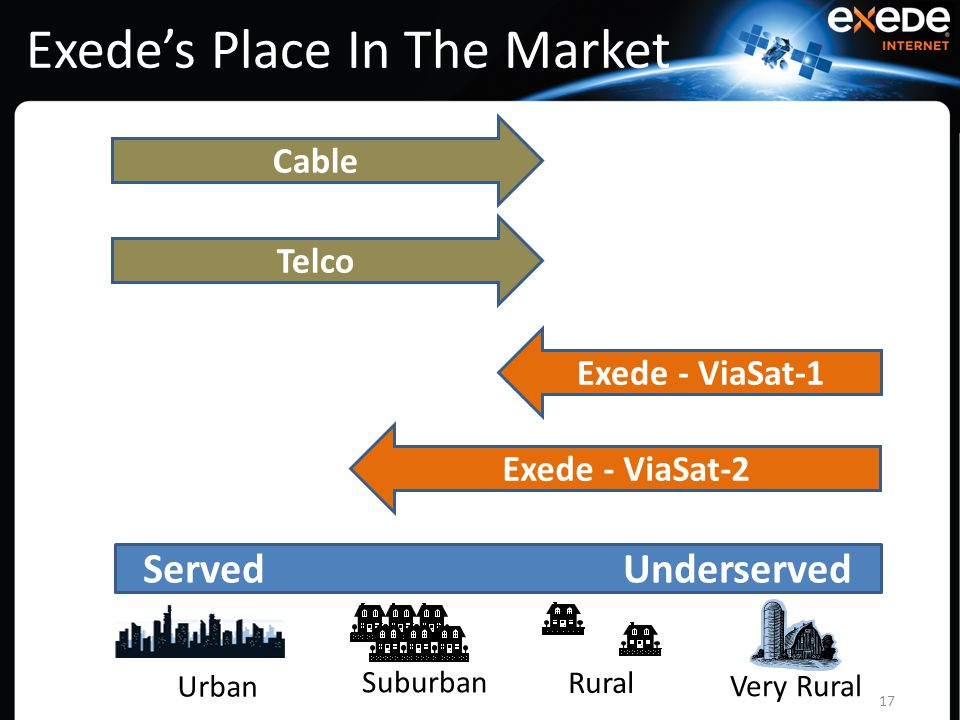 Urban Suburban Rural Very Rural Exede's Place In The Market 17 Cable Telco Exede - ViaSat-1 Exede - ViaSat-2 Served Underserved