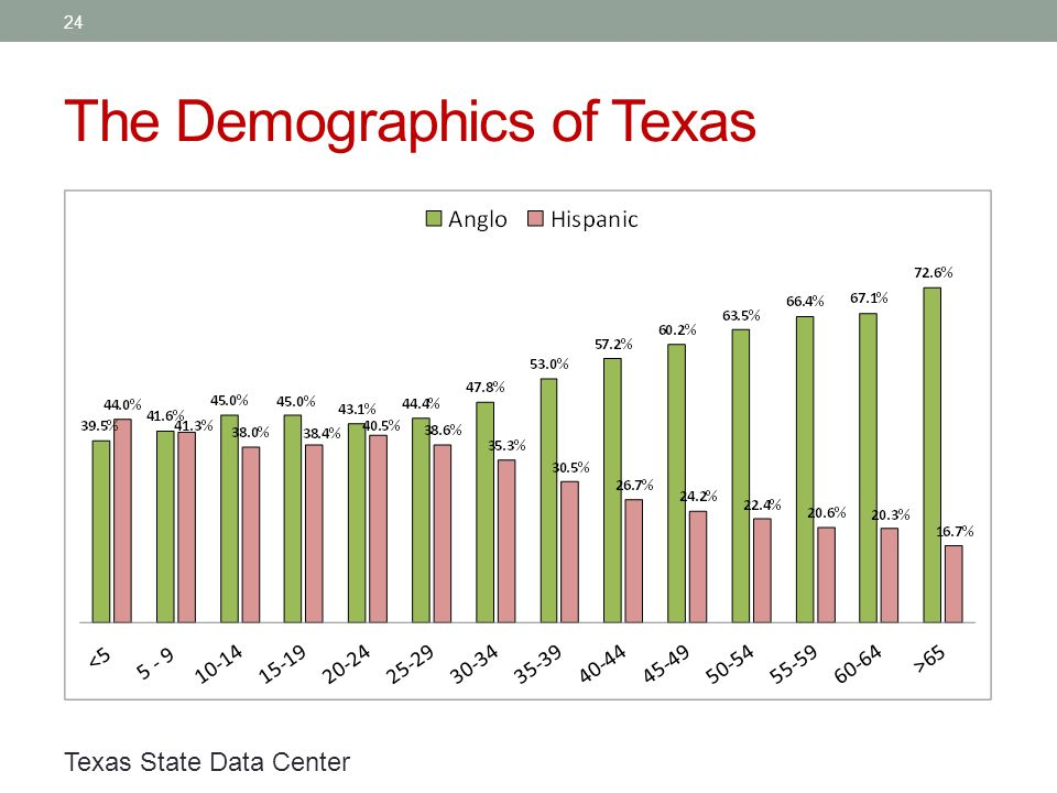 The Demographics of Texas Texas State Data Center 24