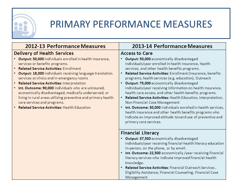 2012-13 Performance Measures2013-14 Performance Measures Childhood Obesity Output: 3,000 children and youth engaged in in-school or afterschool physical education activities with the purpose of reducing childhood obesity.
