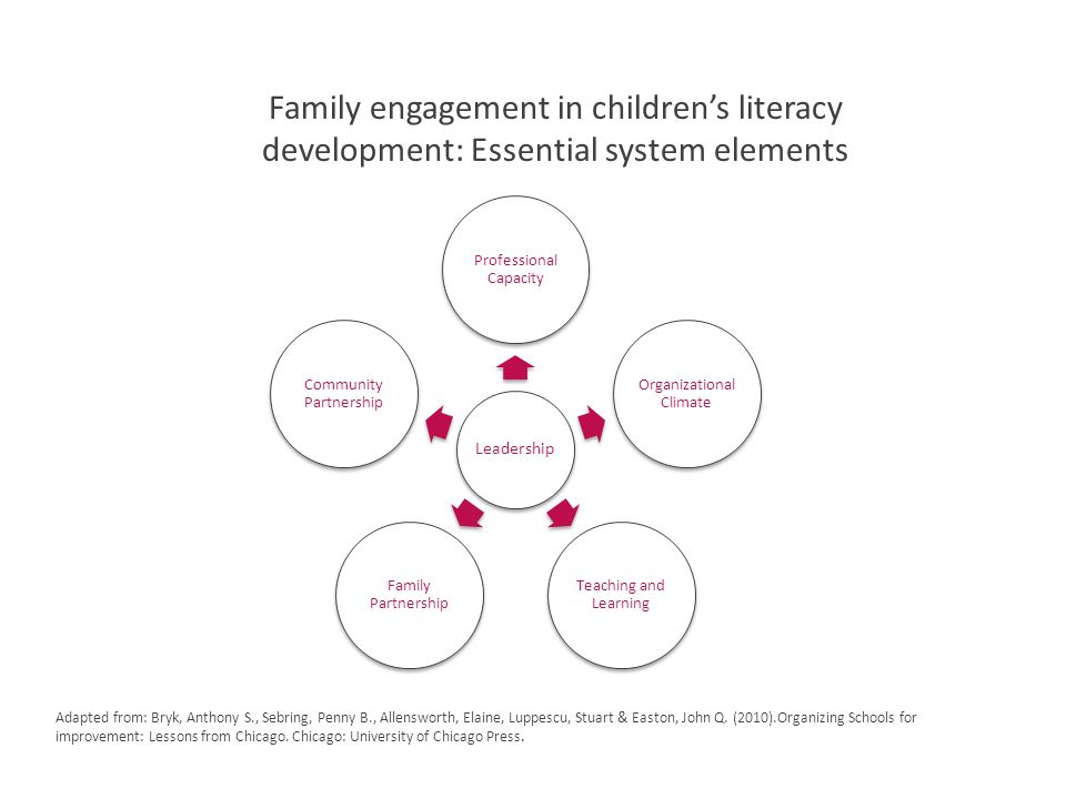 Family engagement in children's literacy development: Essential system elements Leadership Professional Capacity Organizational Climate Teaching and Learning Family Partnership Community Partnership Adapted from: Bryk, Anthony S., Sebring, Penny B., Allensworth, Elaine, Luppescu, Stuart & Easton, John Q.