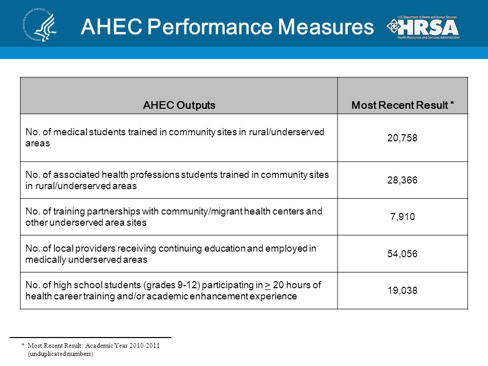 AHEC Performance Measures AHEC OutputsMost Recent Result * No. of medical students trained in community sites in rural/underserved areas 20,758 No. of