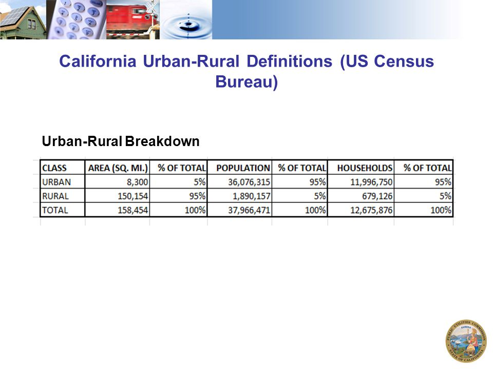 California Urban-Rural Definitions (US Census Bureau) Urban-Rural Breakdown